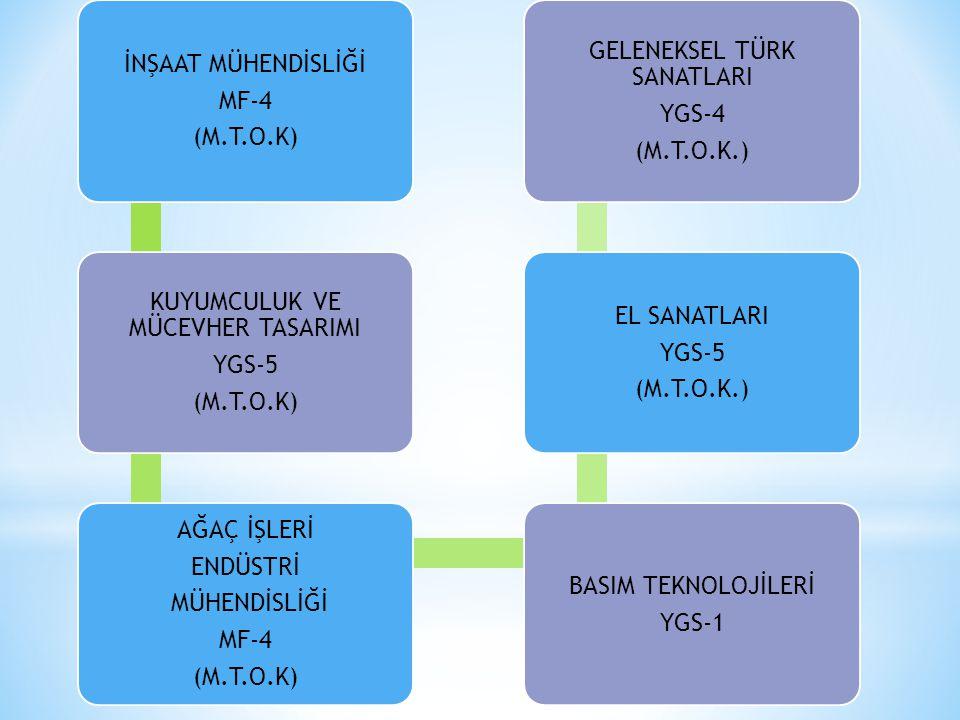 İNŞAAT MÜHENDİSLİĞİ MF-4 (M.T.O.K) KUYUMCULUK VE MÜCEVHER TASARIMI YGS-5 (M.T.O.K) AĞAÇ İŞLERİ ENDÜSTRİ MÜHENDİSLİĞİ MF-4 (M.T.O.K) BASIM TEKNOLOJİLERİ YGS-1 EL SANATLARI YGS-5 (M.T.O.K.) GELENEKSEL TÜRK SANATLARI YGS-4 (M.T.O.K.)