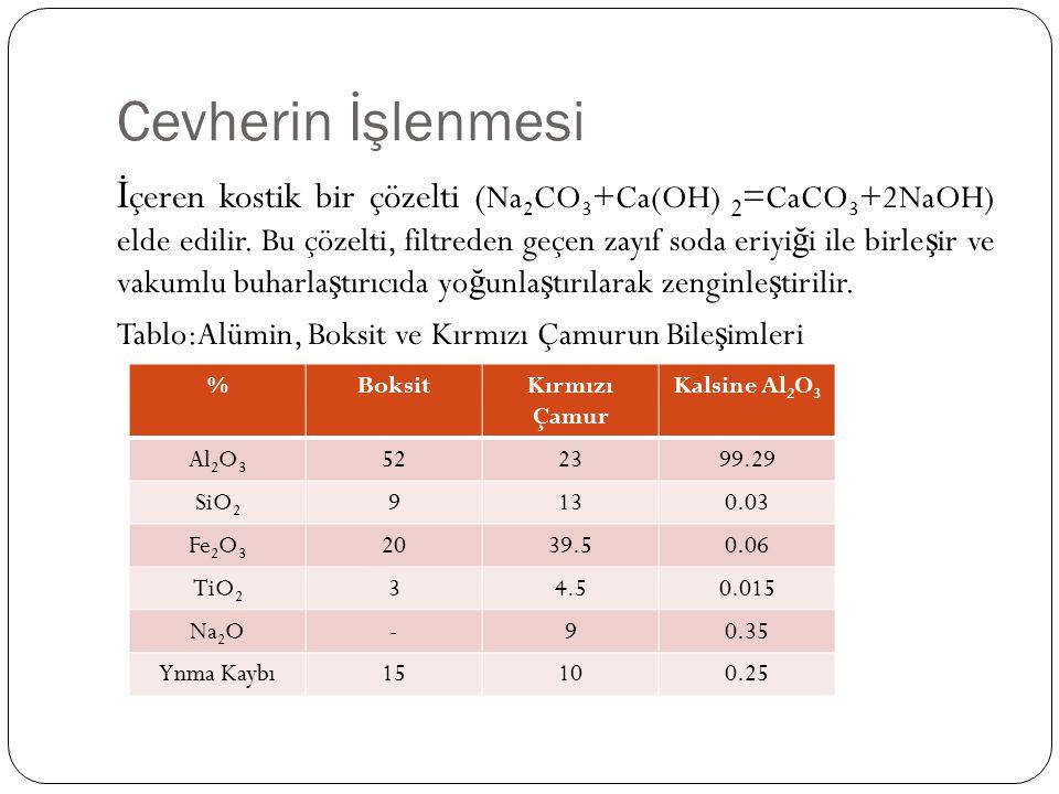 Cevherin İşlenmesi İ çeren kostik bir çözelti ( Na 2 CO 3 +Ca(OH) 2 =CaCO 3 +2NaOH) elde edilir. Bu çözelti, filtreden geçen zayıf soda eriyi ğ i ile
