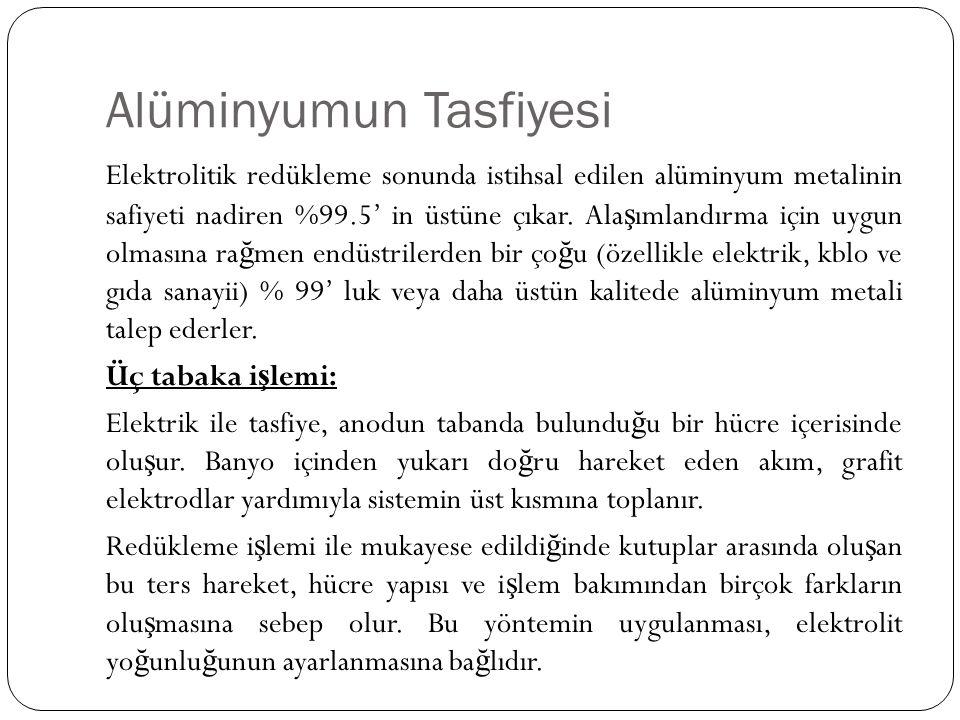 Alüminyumun Tasfiyesi Elektrolitik redükleme sonunda istihsal edilen alüminyum metalinin safiyeti nadiren %99.5' in üstüne çıkar. Ala ş ımlandırma içi