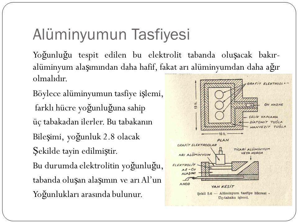 Alüminyumun Tasfiyesi Yo ğ unlu ğ u tespit edilen bu elektrolit tabanda olu ş acak bakır- alüminyum ala ş ımından daha hafif, fakat arı alüminyumdan d