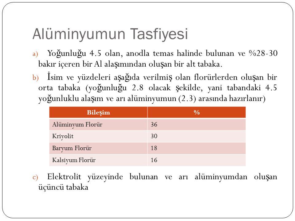 Alüminyumun Tasfiyesi a) Yo ğ unlu ğ u 4.5 olan, anodla temas halinde bulunan ve %28-30 bakır içeren bir Al ala ş ımından olu ş an bir alt tabaka. b)