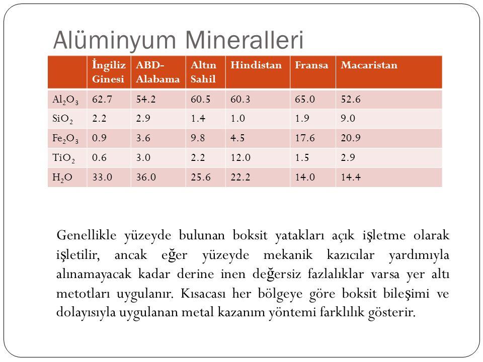 Alüminyum Mineralleri İ ngiliz Ginesi ABD- Alabama Altın Sahil HindistanFransaMacaristan Al 2 O 3 62.754.260.560.365.052.6 SiO 2 2.22.91.41.01.99.0 Fe