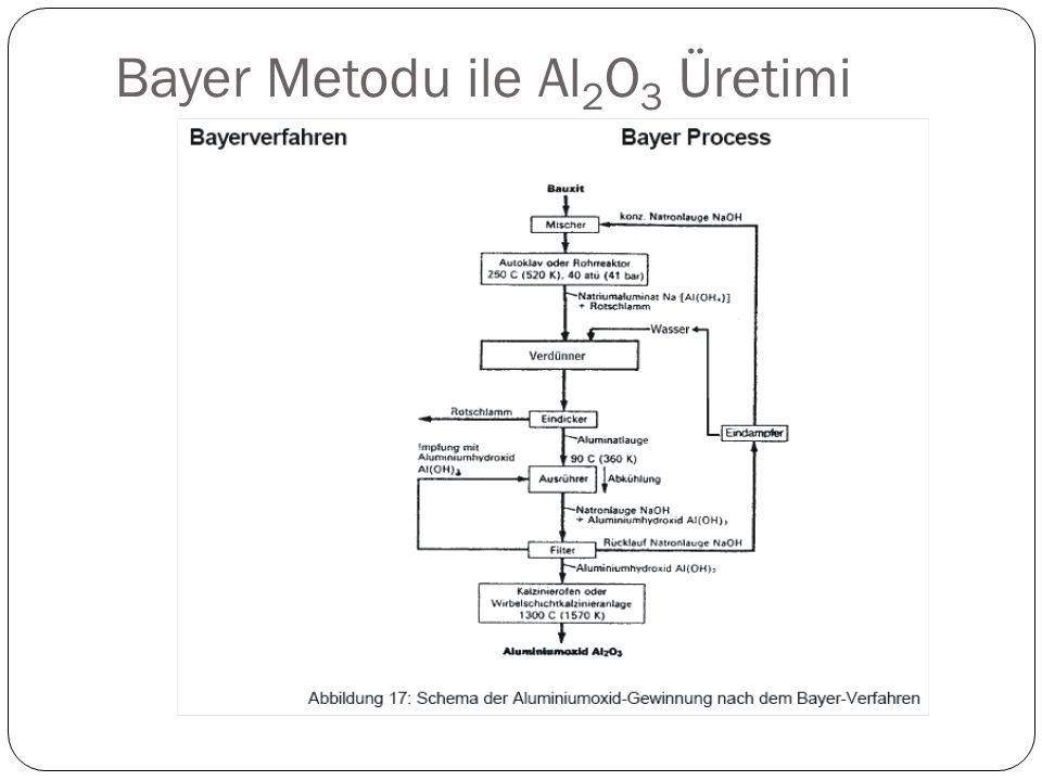 Bayer Metodu ile Al 2 O 3 Üretimi