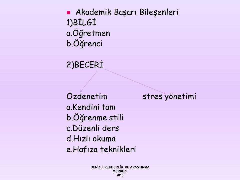 Akademik Başarı Bileşenleri Akademik Başarı Bileşenleri1)BİLGİa.Öğretmenb.Öğrenci2)BECERİ Özdenetim stres yönetimi a.Kendini tanı b.Öğrenme stili c.Dü