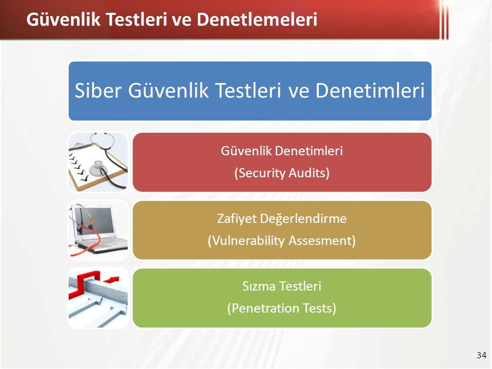 Güvenlik Testleri ve Denetlemeleri 34