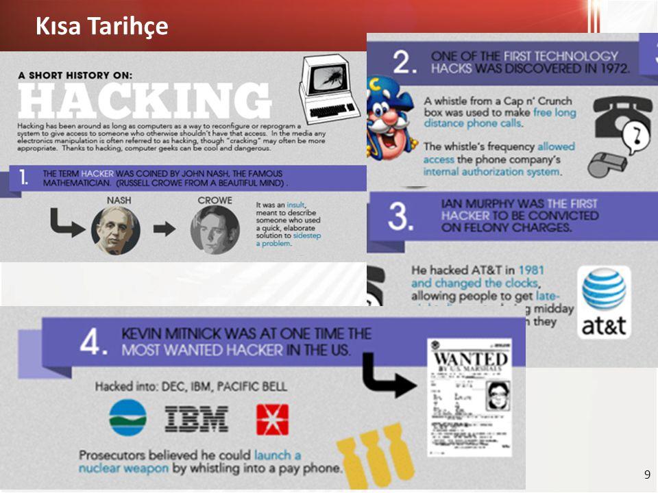 Siber Tehditlerin Hedefleri Siber tehditler neleri hedef alıyor.