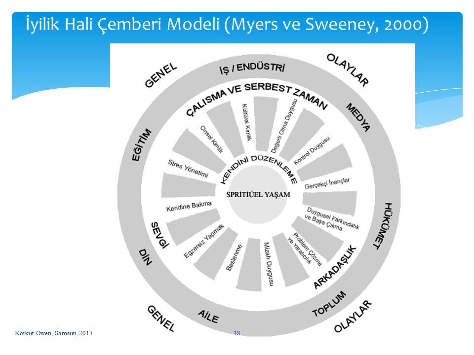 Korkut-Owen, Samsun, 201518 İyilik Hali Çemberi Modeli (Myers ve Sweeney, 2000)