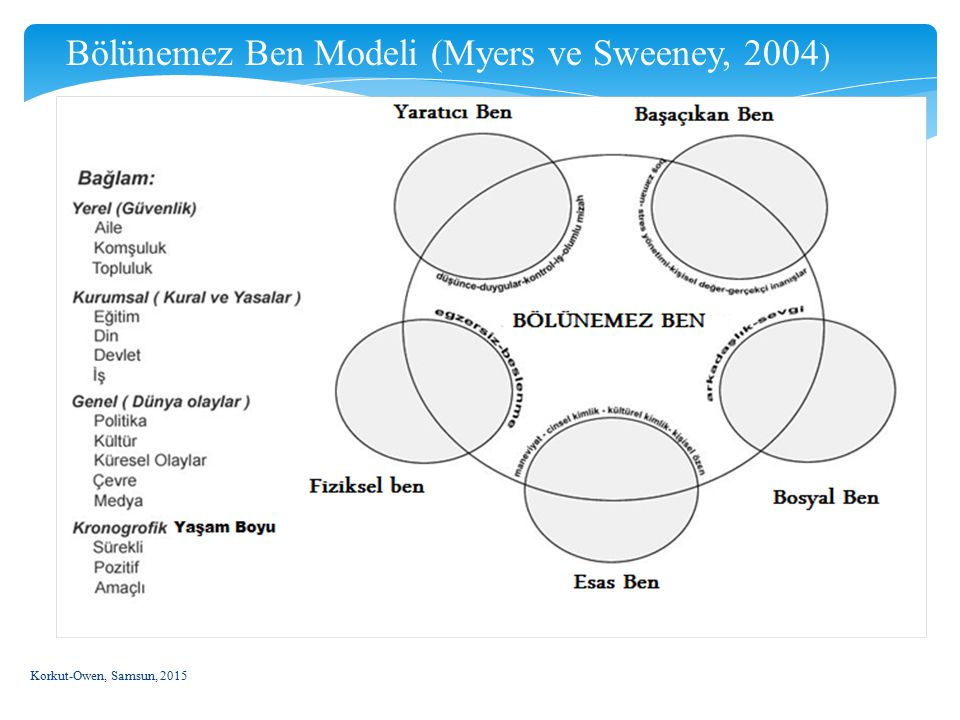 Korkut-Owen, Samsun, 2015 19 Bölünemez Ben Modeli (Myers ve Sweeney, 2004 )