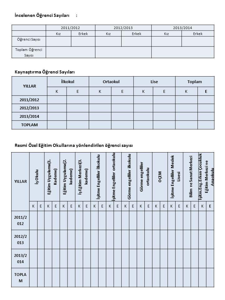 Okul/Kurum Kaynak Tablosu: (TABLO-……) Kaynaklar201220132014 Genel Bütçe Okul Aile Birliği Kira Gelirleri Döner Sermaye Vakıf ve Dernekler Dış Kaynak/Projeler Diğer TOPLAM Özel Eğitim sınıflarındaki öğrenci sayısı YILLAR İlkokulOrtaokulLiseToplam KEKEKEKE 2011/2012 2012/2013 2013/2014 TOPLAM Psikolojik danışma ve Rehberlik hizmeti alan öğrenci sayısı 2011/20122012/20132013/2014 KızErkekKızErkekKızErkek Öğrenci Sayısı Toplam Öğrenci Sayısı