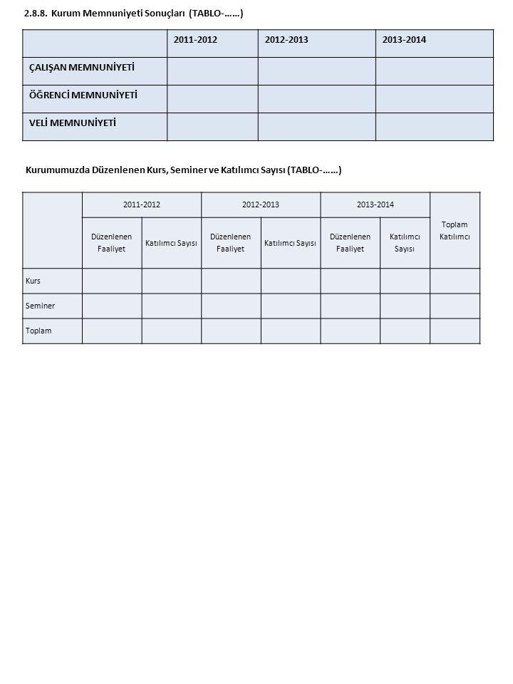 2.8.8. Kurum Memnuniyeti Sonuçları (TABLO-……) 2011-20122012-20132013-2014 ÇALIŞAN MEMNUNİYETİ ÖĞRENCİ MEMNUNİYETİ VELİ MEMNUNİYETİ 2011-20122012-20132