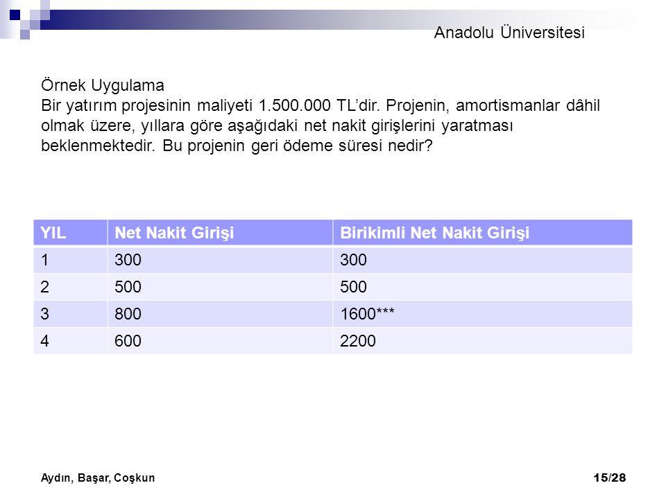 Anadolu Üniversitesi Aydın, Başar, Coşkun 15/28 YILNet Nakit GirişiBirikimli Net Nakit Girişi 1300 2500 38001600*** 46002200 Örnek Uygulama Bir yatırı