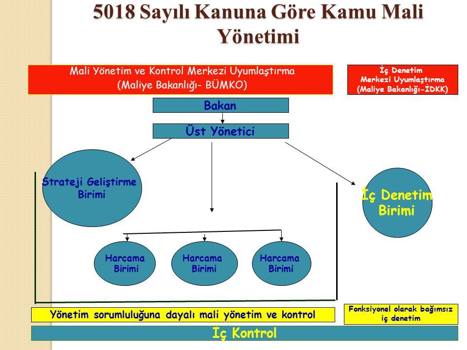 5018 Sayılı Kanuna Göre Kamu Mali Yönetimi Üst Yönetici Strateji Geliştirme Birimi İç Denetim Birimi Harcama Birimi Yönetim sorumluluğuna dayalı mali