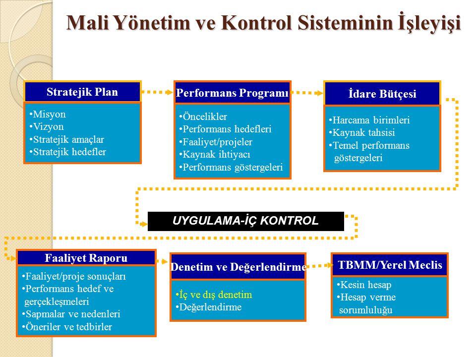 Mali Yönetim, İç Kontrol ve İç Denetim İlişkisi Kalkınma Planları / Programlar / Teşkilat Kanunları Stratejik Plan Stratejik amaçlar Hedefler Performans göstergeleri Performans Programı Faaliyet ve projeler Performans hedef ve göstergeleri Kaynak ihtiyacı Bütçe Harcama birimleri Ödenekler Sınırlamalar Faaliyet Raporu Faaliyet/proje sonuçları Performans hedef ve gerçekleşmeleri Sapmalar ve nedenleri İ ç Kontrol Güvence Beyanı Dış Denetim/Sayıştay Mali denetim Uygunluk denetimi Performans denetimi TBMM/YETK İ L İ ORGAN Dış denetim raporu Uygunluk bildirimi Kesin Hesap Planlama programlama bütçeleme Hesap verme Uygulama Kamu İ ç Kontrol Standartları Görev, yetki ve sorumluluklar Etik de ğ erleri benimsemiş yetkin personel Stratejik / program / operasonel düzeyde belirlenmiş riskler Risklerle uyumlu kontrol strateji ve yöntemleri Karar alma ve kontrol süreçlerini destekleyen bilgi ve iletişim İ ç kontrollerin tasarım ve işleyişinin düzenli izlenmesi İ ç denetim Yöneticilerden beklenen Plan/program/bütçeye uyum Mevzuata uyum 3 e ilkesine uyum Hedefleri başarma