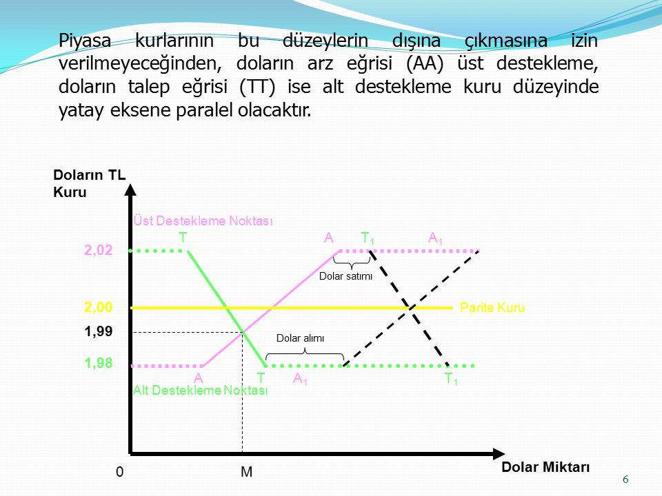 Aralık İçinde Dalgalanma (Floating within a Band) Dar aralıkta döviz kuru, belirlenen oran etrafında örneğin (+/-) % l olarak değişir.