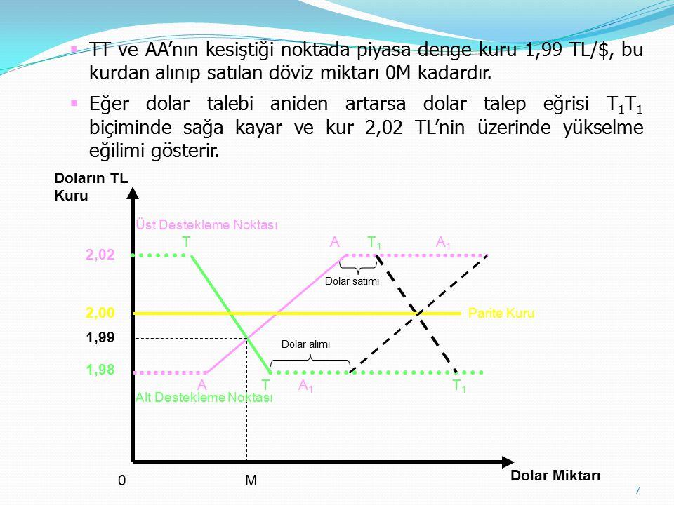 Kaygan Aralık (Sliding Band) Kaygan aralık sisteminde, aralık içinde dalgalanma sisteminden farklı olarak, aralığın ortalama değeri (merkez kur) sabitlenmemiştir.
