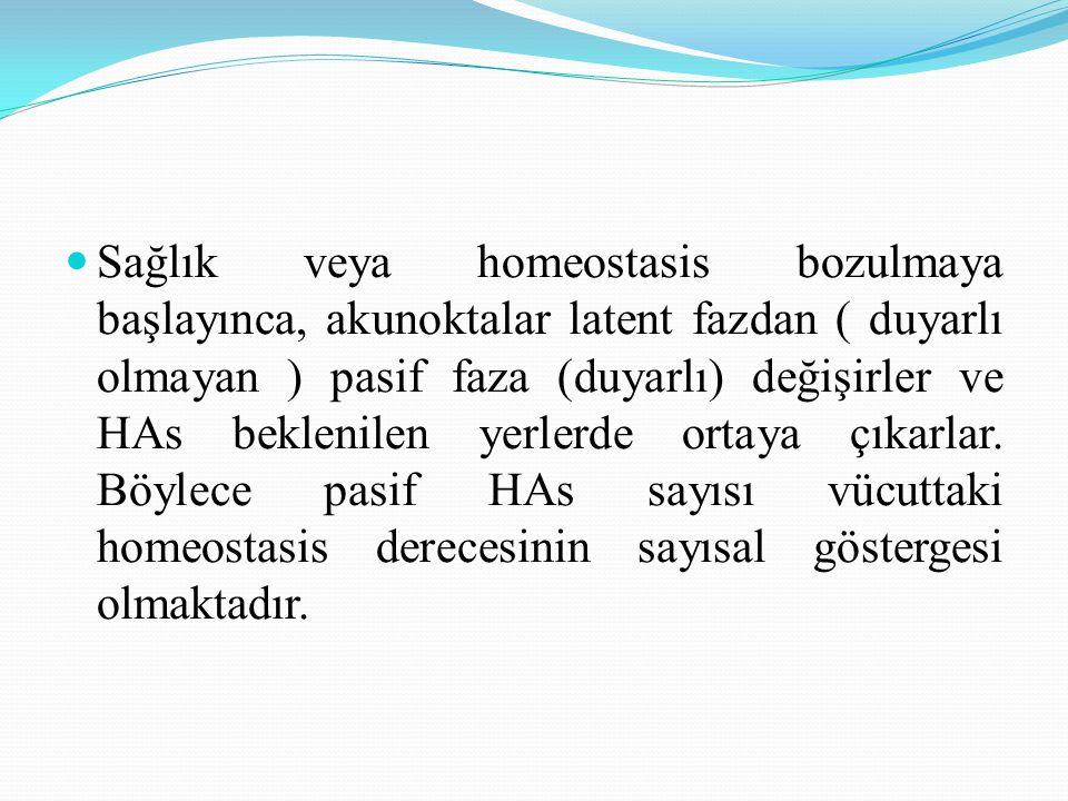Sağlık veya homeostasis bozulmaya başlayınca, akunoktalar latent fazdan ( duyarlı olmayan ) pasif faza (duyarlı) değişirler ve HAs beklenilen yerlerde