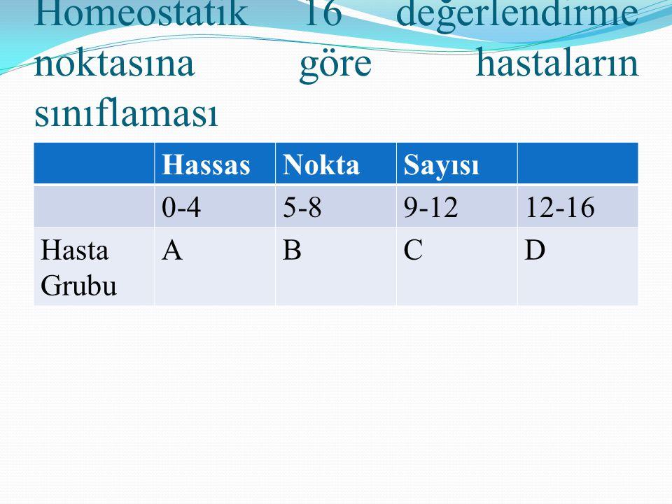 Homeostatik 16 değerlendirme noktasına göre hastaların sınıflaması HassasNoktaSayısı 0-45-89-1212-16 Hasta Grubu ABCD