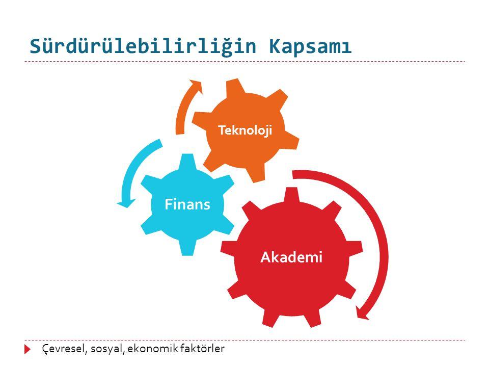 Sürdürülebilirliğin Kapsamı Akademi Finans Teknoloji Çevresel, sosyal, ekonomik faktörler