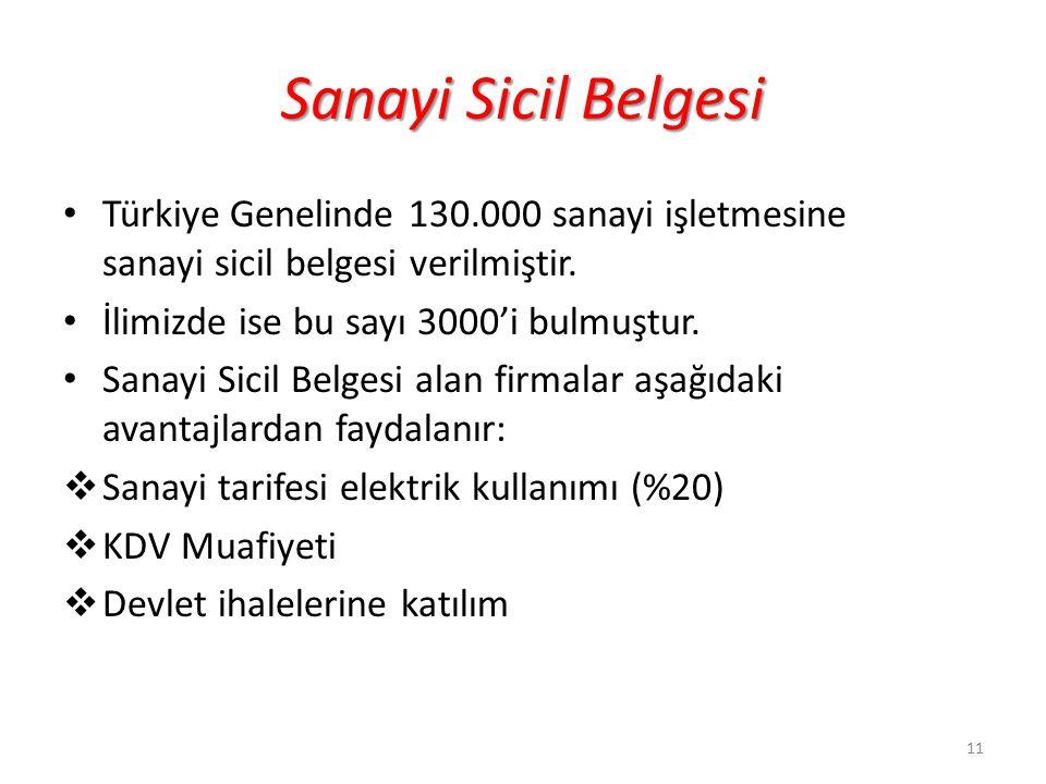Sanayi Sicil Belgesi Türkiye Genelinde 130.000 sanayi işletmesine sanayi sicil belgesi verilmiştir. İlimizde ise bu sayı 3000'i bulmuştur. Sanayi Sici