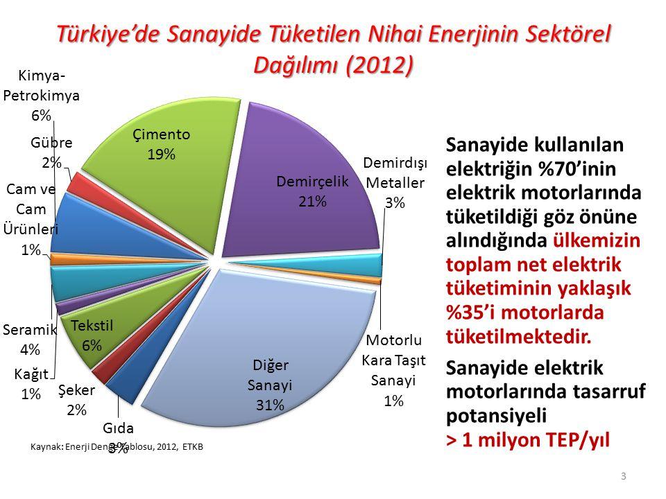 Türkiye'de Sanayide Tüketilen Nihai Enerjinin Sektörel Dağılımı (2012) Kaynak: Enerji Denge Tablosu, 2012, ETKB 3 Sanayide kullanılan elektriğin %70'i