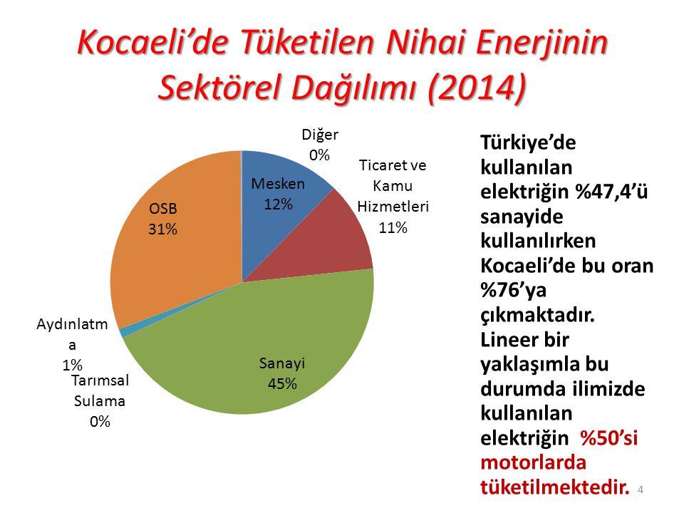Kocaeli'de Tüketilen Nihai Enerjinin Sektörel Dağılımı (2014) 4 Türkiye'de kullanılan elektriğin %47,4'ü sanayide kullanılırken Kocaeli'de bu oran %76