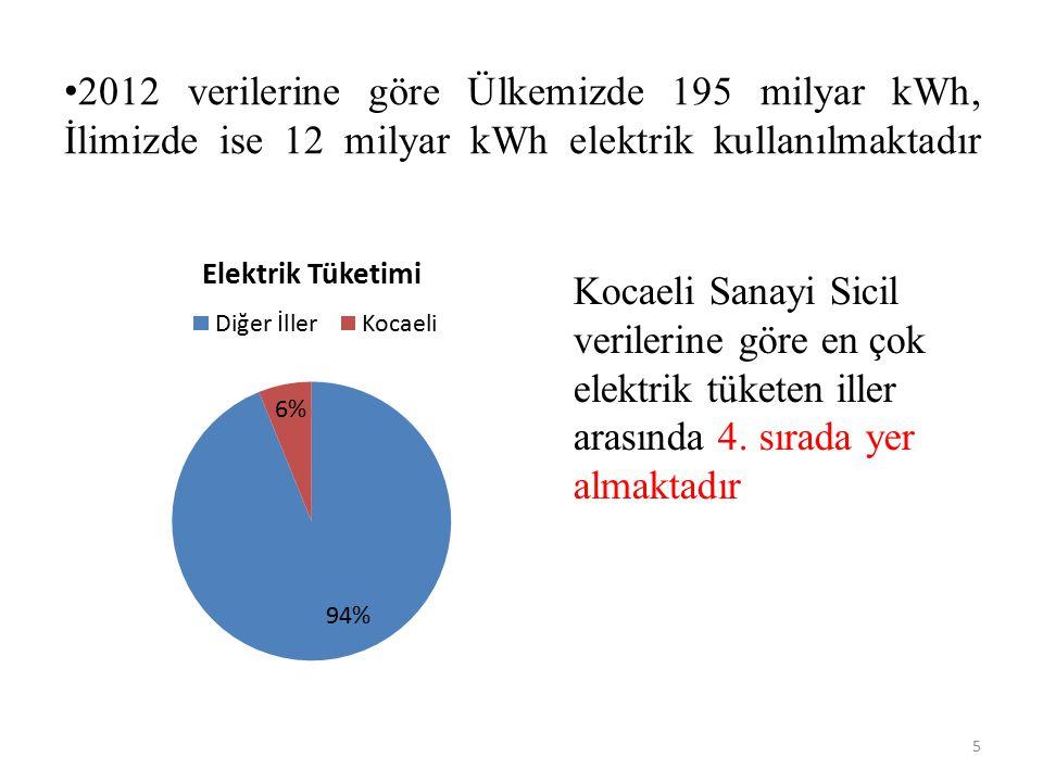 2012 verilerine göre Ülkemizde 195 milyar kWh, İlimizde ise 12 milyar kWh elektrik kullanılmaktadır 5 Kocaeli Sanayi Sicil verilerine göre en çok elek