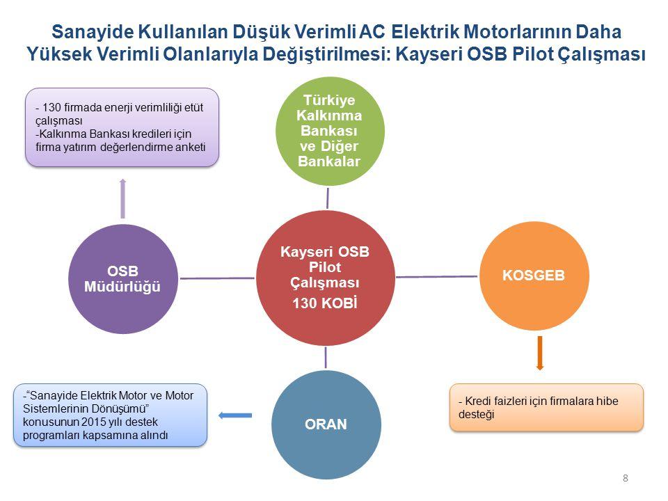 Kayseri OSB Pilot Çalışması 130 KOBİ Türkiye Kalkınma Bankası ve Diğer Bankalar KOSGEBORAN OSB Müdürlüğü - Kredi faizleri için firmalara hibe desteği