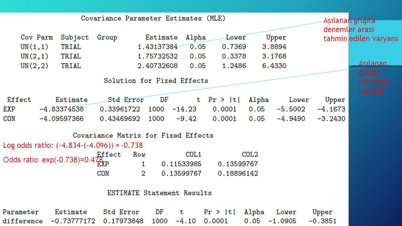 Örnek Odds ratio: exp(-0.738)=0.478 Aşılanan grupta ortalama logodds Aşılanan grupta denemler arası tahmin edilen varyans Log odds ratio: (-4.834-(-4.