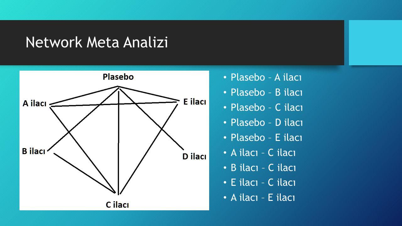 Network Meta Analizi Plasebo – A ilacı Plasebo – B ilacı Plasebo – C ilacı Plasebo – D ilacı Plasebo – E ilacı A ilacı – C ilacı B ilacı – C ilacı E ilacı – C ilacı A ilacı – E ilacı