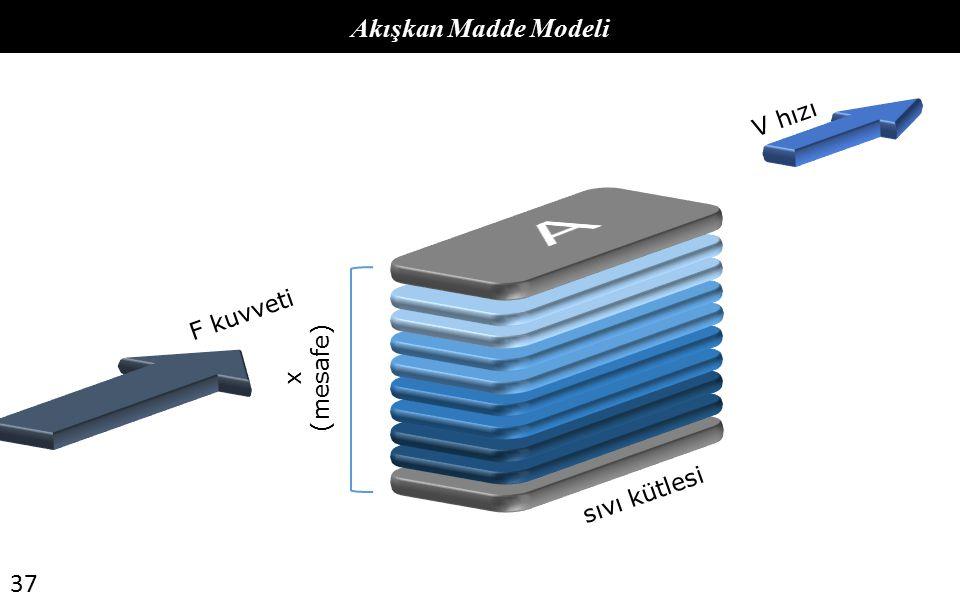37 Akışkan Madde Modeli x (mesafe) sıvı kütlesi F kuvveti V hızı