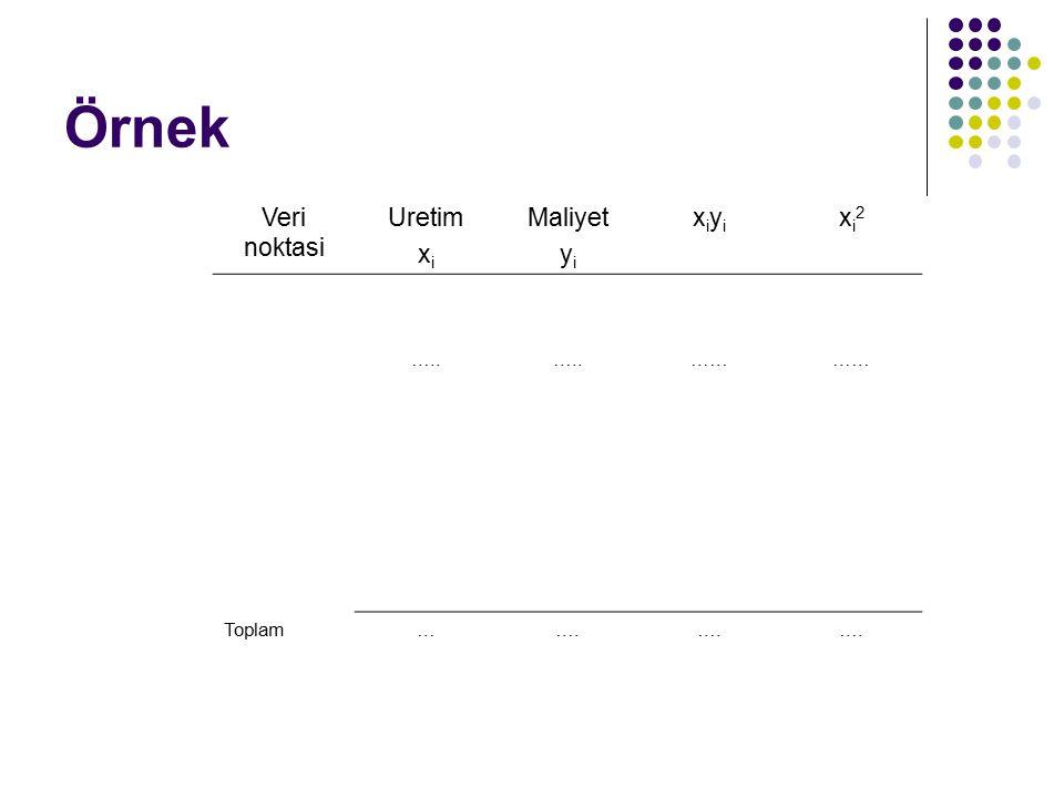 Örnek Veri noktasi Uretim x i Maliyet y i xiyixiyi xi2xi2 ….. …… Toplam…….