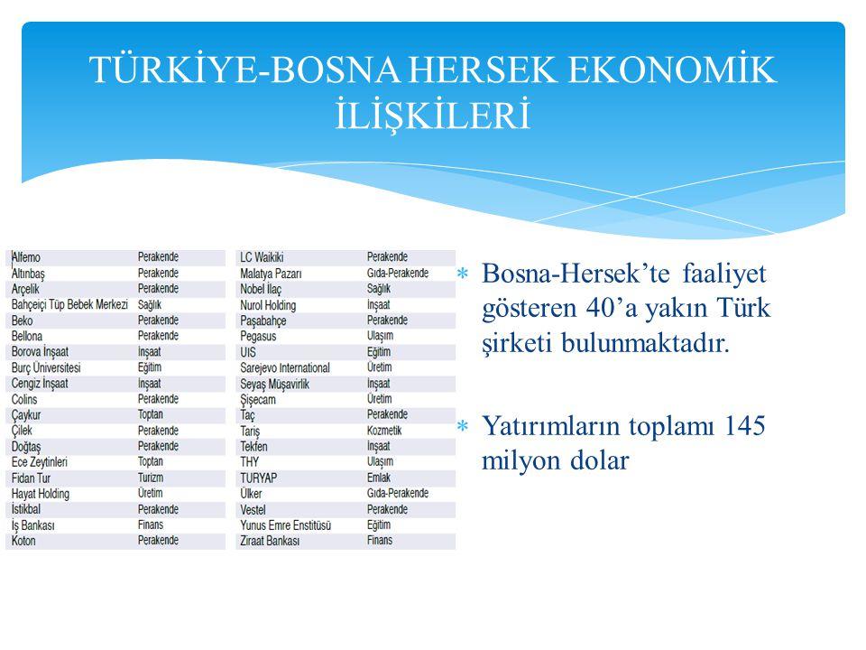  Bosna-Hersek'te faaliyet gösteren 40'a yakın Türk şirketi bulunmaktadır.