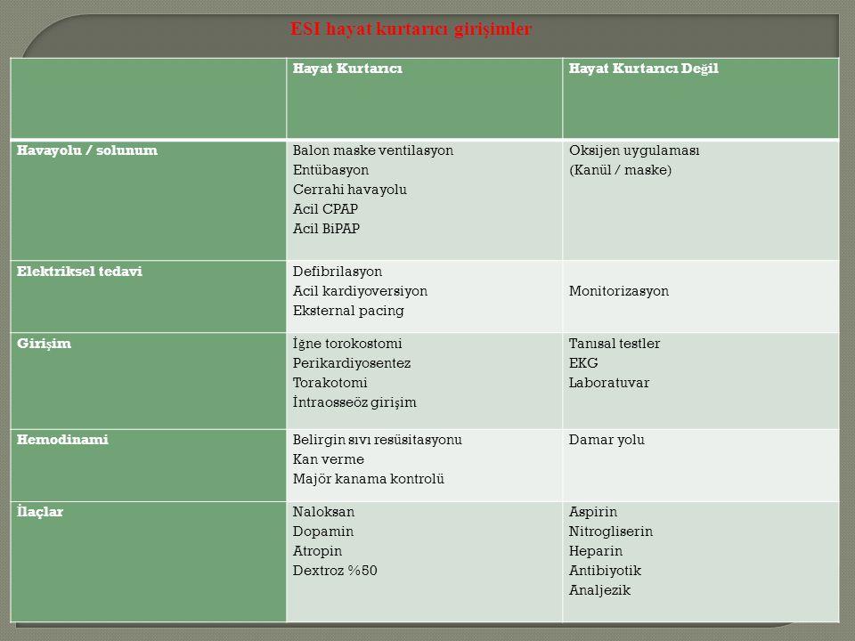 Hayat Kurtarıcı Hayat Kurtarıcı De ğ il Havayolu / solunum Balon maske ventilasyon Entübasyon Cerrahi havayolu Acil CPAP Acil BiPAP Oksijen uygulaması (Kanül / maske) Elektriksel tedavi Defibrilasyon Acil kardiyoversiyon Eksternal pacing Monitorizasyon Giri ş im İğ ne torokostomi Perikardiyosentez Torakotomi İ ntraosseöz giri ş im Tanısal testler EKG Laboratuvar Hemodinami Belirgin sıvı resüsitasyonu Kan verme Majör kanama kontrolü Damar yolu İ laçlar Naloksan Dopamin Atropin Dextroz %50 Aspirin Nitrogliserin Heparin Antibiyotik Analjezik ESI hayat kurtarıcı girişimler
