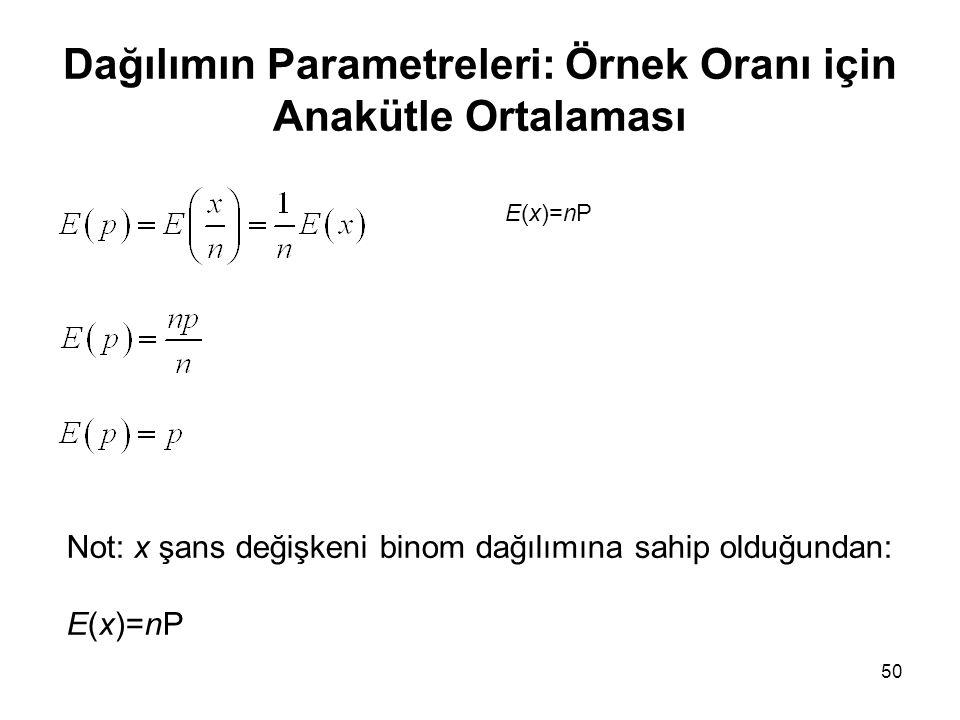 Dağılımın Parametreleri: Örnek Oranı için Anakütle Ortalaması 50 Not: x şans değişkeni binom dağılımına sahip olduğundan: E(x)=nP