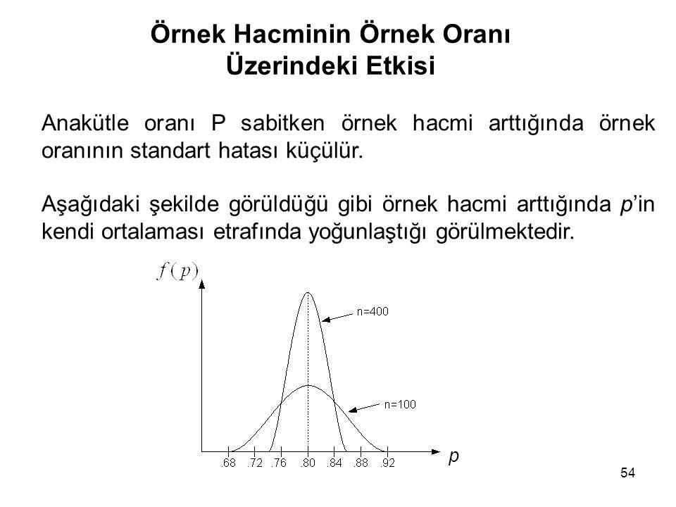 Örnek Hacminin Örnek Oranı Üzerindeki Etkisi 54 Anakütle oranı P sabitken örnek hacmi arttığında örnek oranının standart hatası küçülür. Aşağıdaki şek