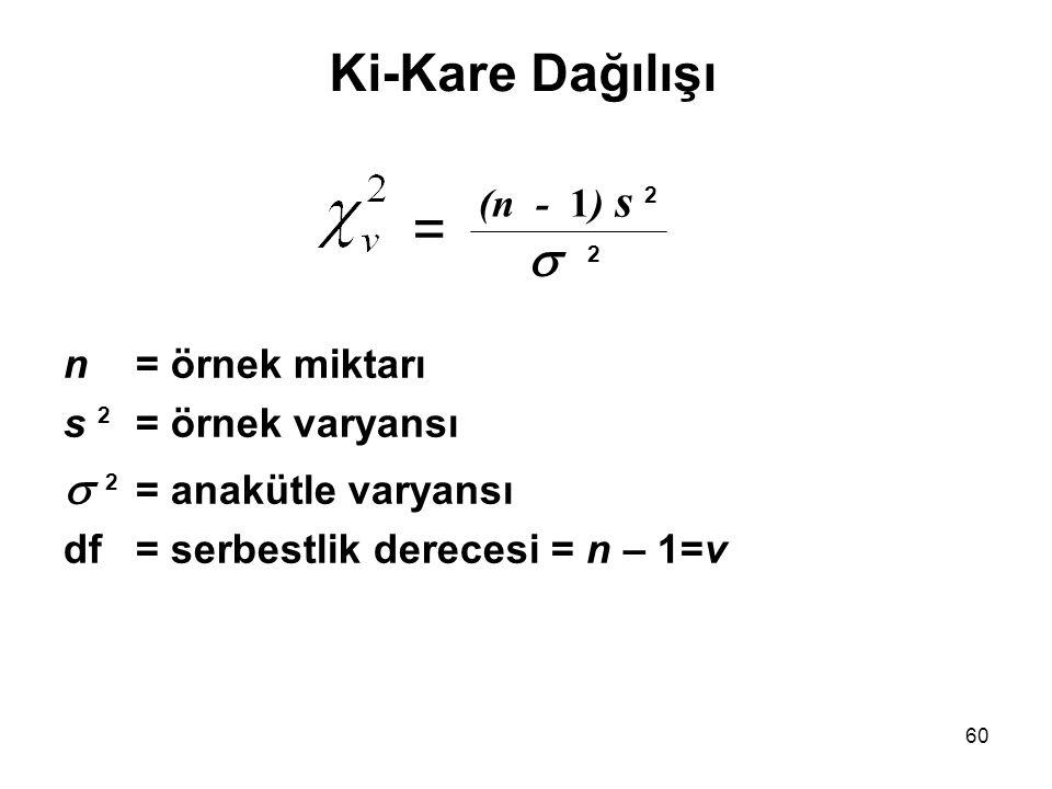 n= örnek miktarı s 2 = örnek varyansı  2 = anakütle varyansı df= serbestlik derecesi = n – 1=v Ki-Kare Dağılışı =  2 (n - 1) s 2 60