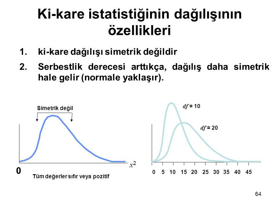 Ki-kare istatistiğinin dağılışının özellikleri 1.ki-kare dağılışı simetrik değildir 2.Serbestlik derecesi arttıkça, dağılış daha simetrik hale gelir (