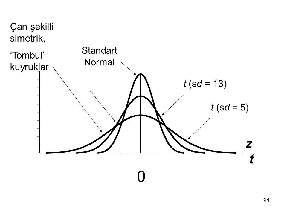 91 z t 0 t (sd = 5) Standart Normal t (sd = 13) Çan şekilli simetrik, 'Tombul' kuyruklar