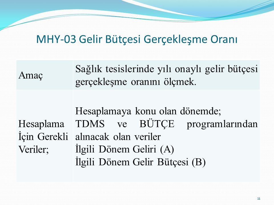 MHY-03 Gelir Bütçesi Gerçekleşme Oranı 11 Amaç Sağlık tesislerinde yılı onaylı gelir bütçesi gerçekleşme oranını ölçmek. Hesaplama İçin Gerekli Verile