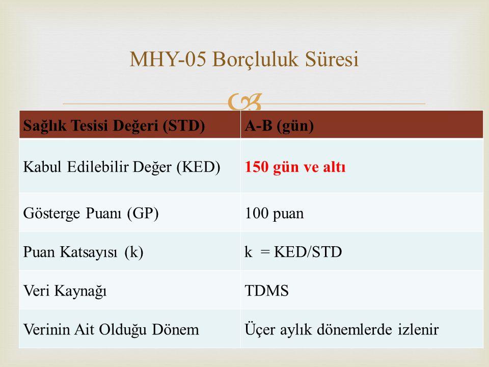  21 MHY-05 Borçluluk Süresi Sağlık Tesisi Değeri (STD)A-B (gün) Kabul Edilebilir Değer (KED)150 gün ve altı Gösterge Puanı (GP)100 puan Puan Katsayıs