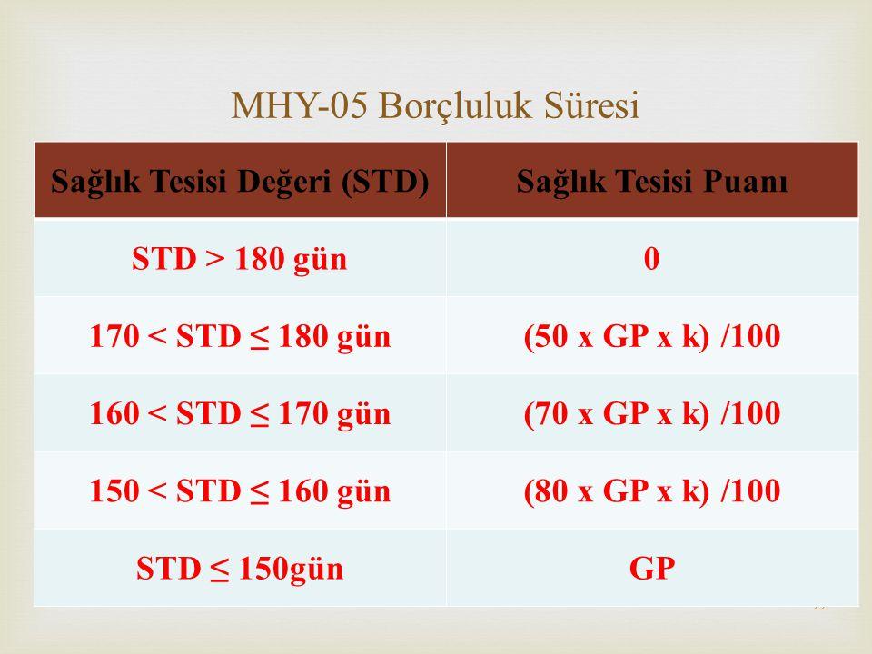  22 MHY-05 Borçluluk Süresi Sağlık Tesisi Değeri (STD)Sağlık Tesisi Puanı STD > 180 gün0 170 < STD ≤ 180 gün(50 x GP x k) /100 160 < STD ≤ 170 gün(70