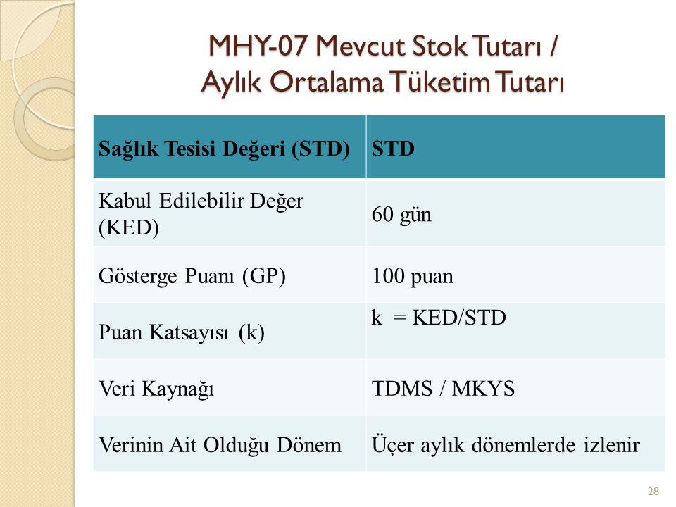 MHY-07 Mevcut Stok Tutarı / Aylık Ortalama Tüketim Tutarı 28 Sağlık Tesisi Değeri (STD)STD Kabul Edilebilir Değer (KED) 60 gün Gösterge Puanı (GP)100