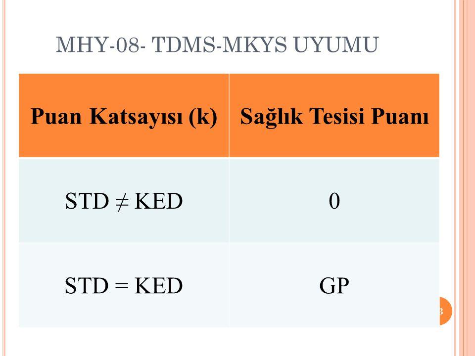 MHY-08- TDMS-MKYS UYUMU 33 Puan Katsayısı (k)Sağlık Tesisi Puanı STD ≠ KED0 STD = KEDGP