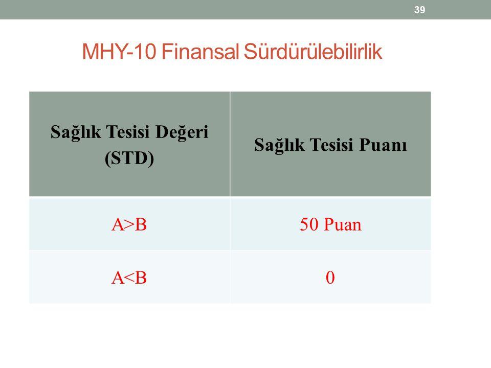 MHY-10 Finansal Sürdürülebilirlik 39 Sağlık Tesisi Değeri (STD) Sağlık Tesisi Puanı A>B50 Puan A<B0