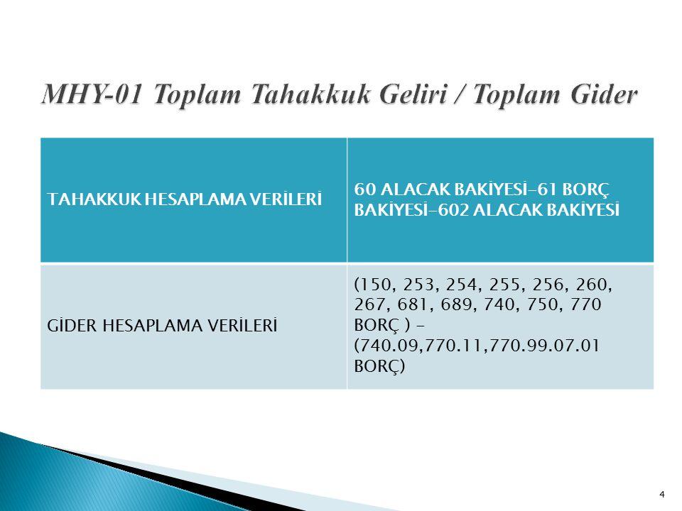 MHY-04 Gider Bütçesi Gerçekleşme Oranı 15 Amaç Sağlık tesislerinde gerçekleşen giderlerin yılı onaylı bütçesi içerisinde gerçekleşmesini sağlamak.