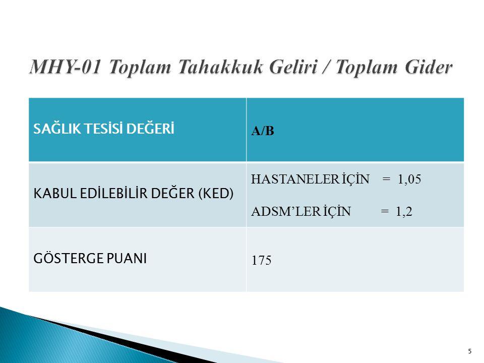 MHY-04 Gider Bütçesi Gerçekleşme Oranı 16 KRİTER ADIHESAP KODU DÖNEM GİDERİİLGİLİ DÖNEM İÇİN M1 RAPORUNDAKİ GİDER GERÇEKLEŞMESİDİR DÖNEM GİDER BÜTÇESİ (DÖNEM BÜTÇESİ / 12) * İLGİLİ DÖNEM AY SAYISI