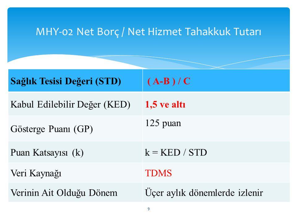 MHY-02 Net Borç / Net Hizmet Tahakkuk Tutarı 9 Sağlık Tesisi Değeri (STD) ( A-B ) / C Kabul Edilebilir Değer (KED)1,5 ve altı Gösterge Puanı (GP) 125