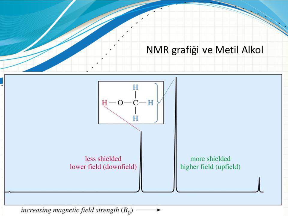 NMR grafiği ve Metil Alkol