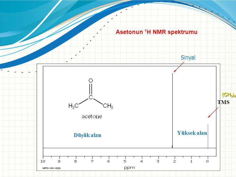 TMS Düşük alan Yüksek alan Sinyal Asetonun 1 H NMR spektrumu (CH 3 ) 4 Si Düşük alan Yüksek alan