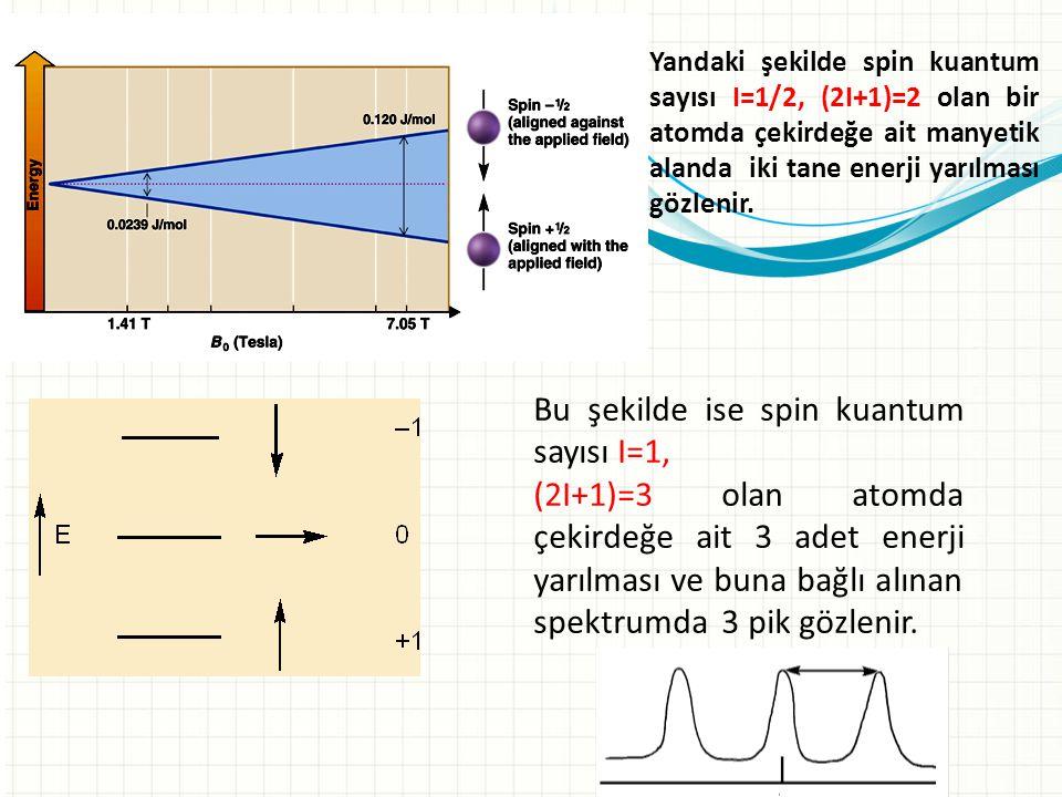 Yandaki şekilde spin kuantum sayısı I=1/2, (2I+1)=2 olan bir atomda çekirdeğe ait manyetik alanda iki tane enerji yarılması gözlenir. Bu şekilde ise s